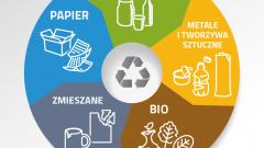 Od 1 lipca obowiązują nowe zasady segregacji śmieci