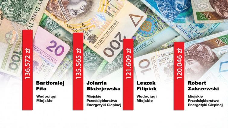 Braniewo: Pensje w samorządzie i spółkach miejskich. Kto zarabia najlepiej?